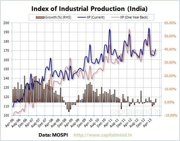 IIP Chart India