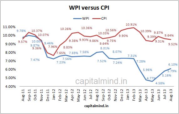 WPI versus CPI