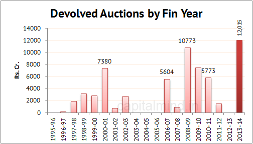 Devolved Auctions by Fin Year
