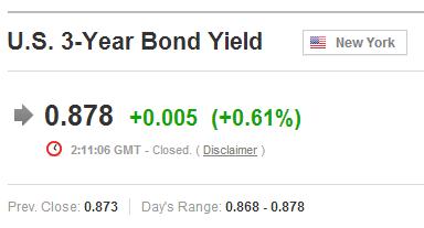 US 3-year bond yield