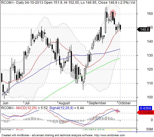 RCOM Chart