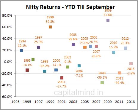 Nifty Returns YTD Till September
