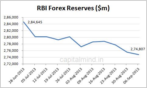 RBI forex reserves