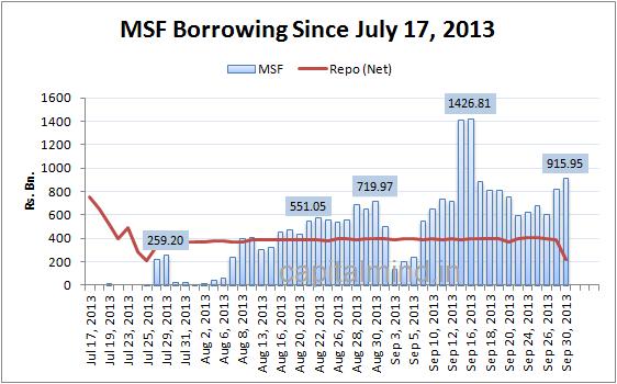 MSF Borrowing