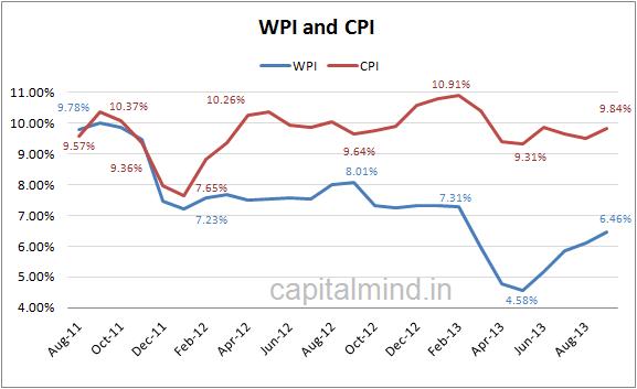 WPI and CPI