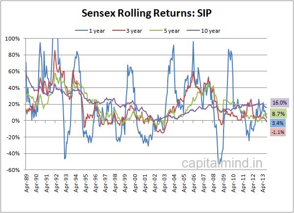 Rolling Returns for Sensex SIP