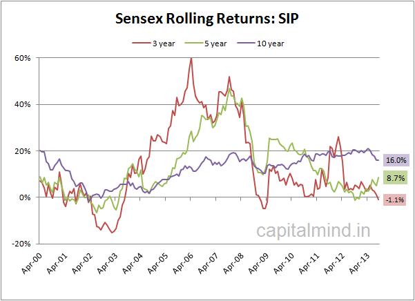 Sensex Rolling Returns