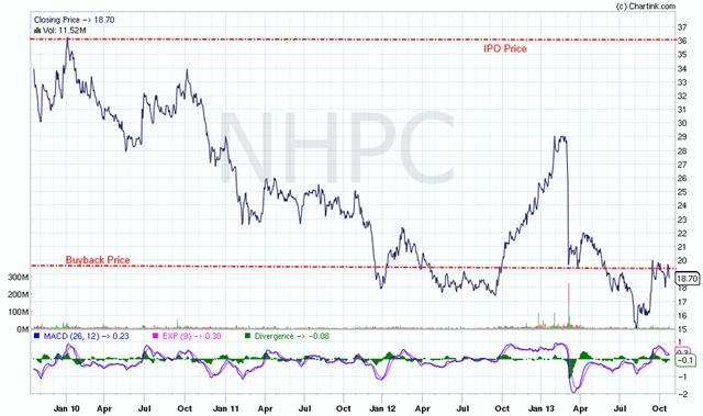 NHPC Stock Chart