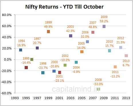Nifty Returns till October