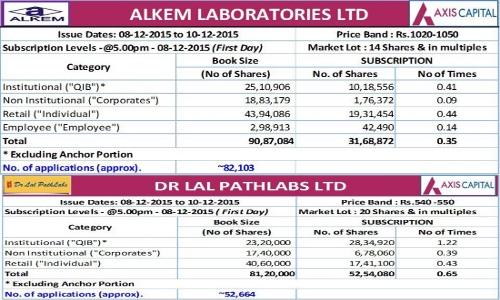 AlkemLabs-DrLals