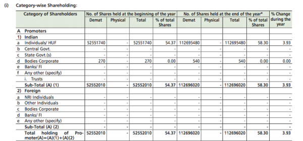 Premium (Unlocked) - Annual report review : Balkrishna Industries (BKT)