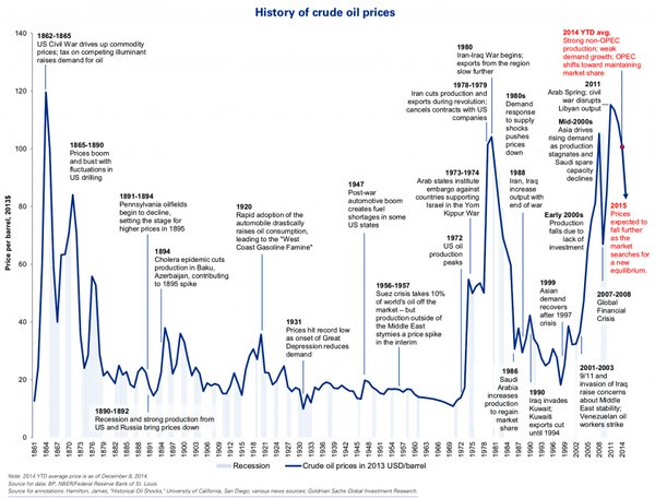 155 years of crude oil history