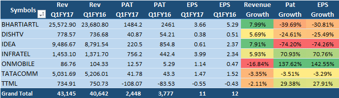 Communication Sector Q1FY17 results India - 31 Aug