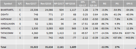 Earnings Report: 3QFY17 : 495 Companies Till Now With Management Comments