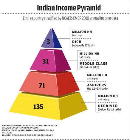 India-Income-Pyramid