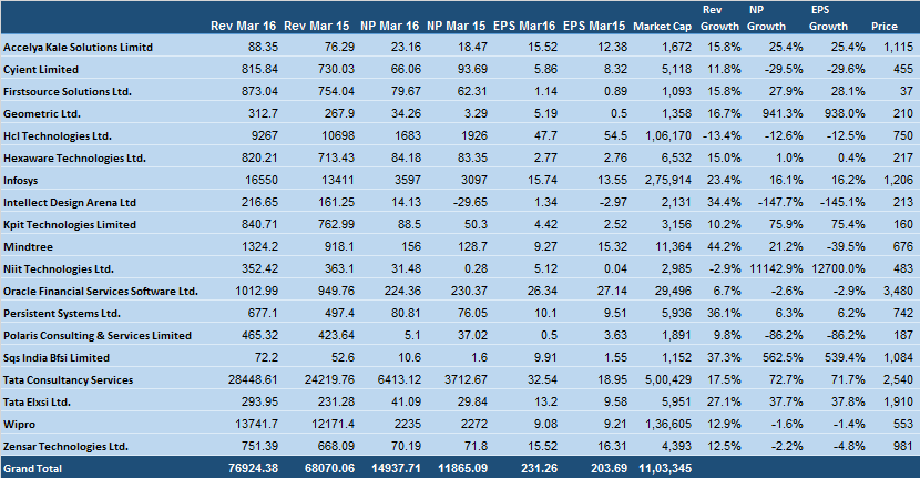 Infotech Sector March 2016 results