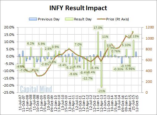 Infy Volatility