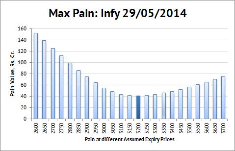 Optionalysis: Expiry and Max Pain
