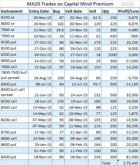 MA 20 Trades