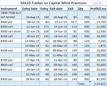 MA20 Trades