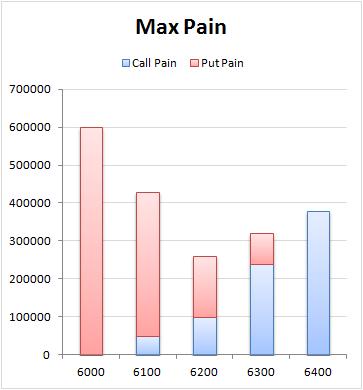 Premium: The Concept of Max Pain in Options