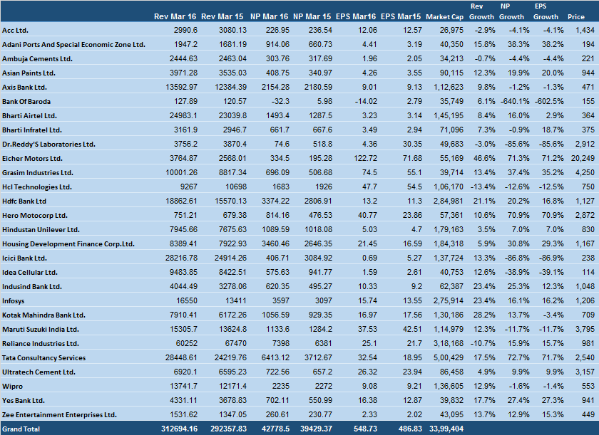 Nifty Results March 2016