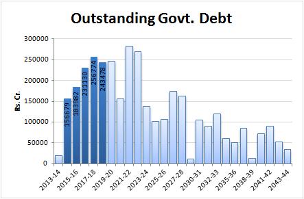 Macronomics: RBI Swaps Debt, But Repayment Concentration Remains