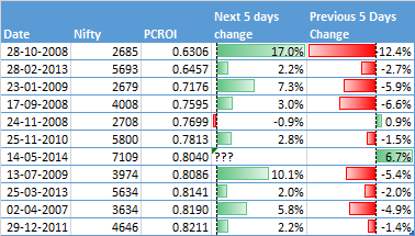 Optionalysis: The Put-Call Ratio and the Huge Outlier in PCROI