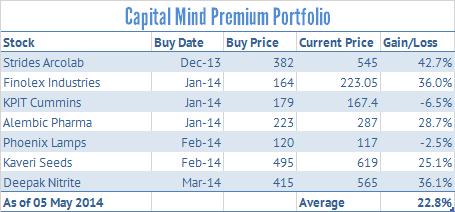 Premium: Deepak Nitrite Up on Split, Bonus, Dividend, How Do These Impact The Price?