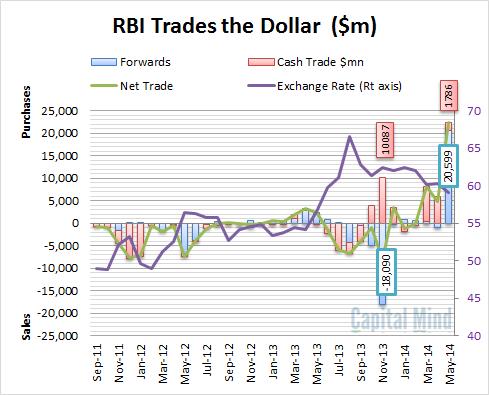 RBI Dollar