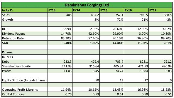 Fundas: Self Sustainable Growth Rate