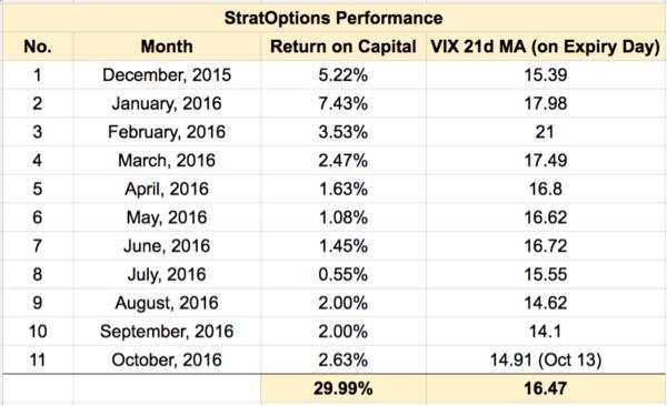 StratOptions Performance