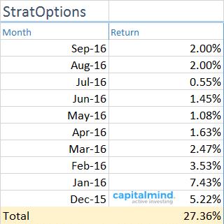 Strat-Option7