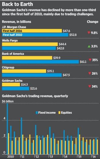 Goldman Sachs Revenue