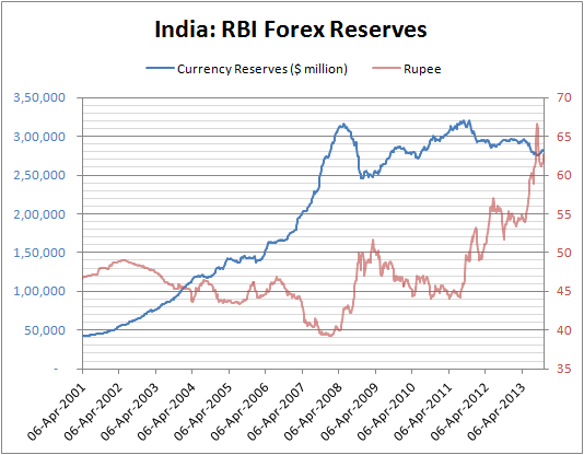 Forex reserve of india wiki
