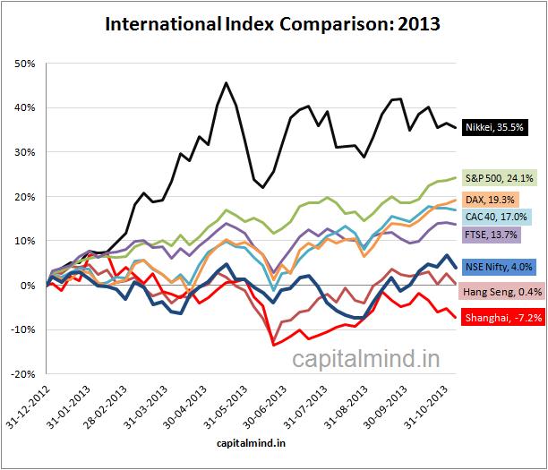 International Index Comparison