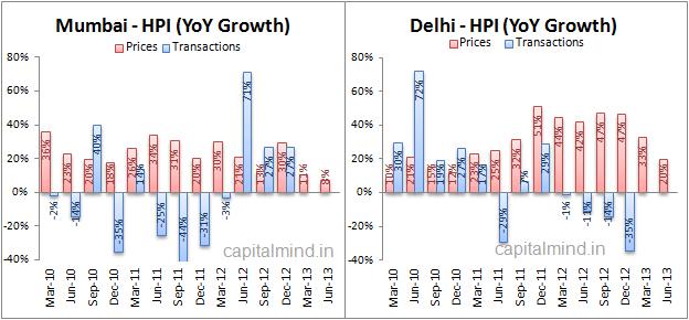 Mumbai Delhi HPI