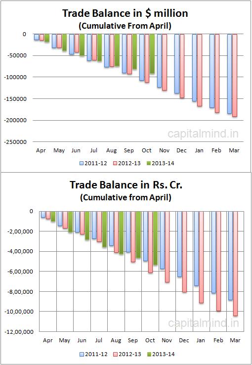 India Trade Balance