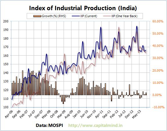 IIP India