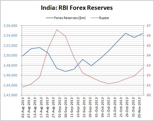 Short term forex reserves