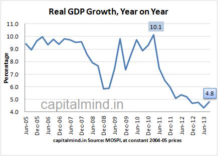 India GDP Q2 2013