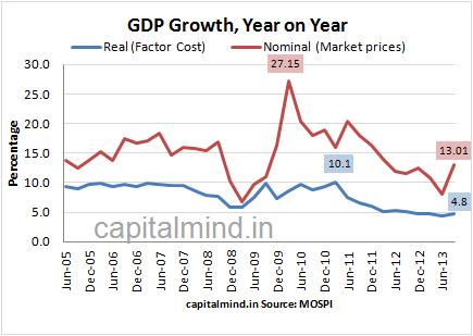 GDP Growth YoY