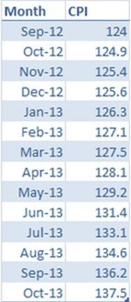 CPI-Inflation_Dec2013