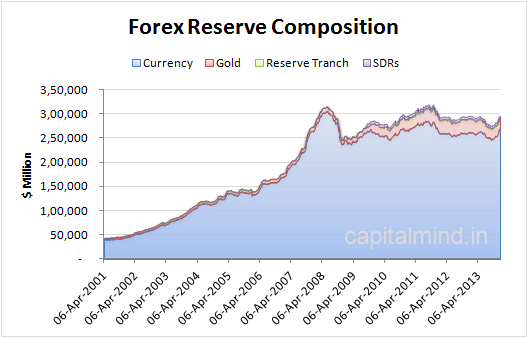 What is meant by forex reserves