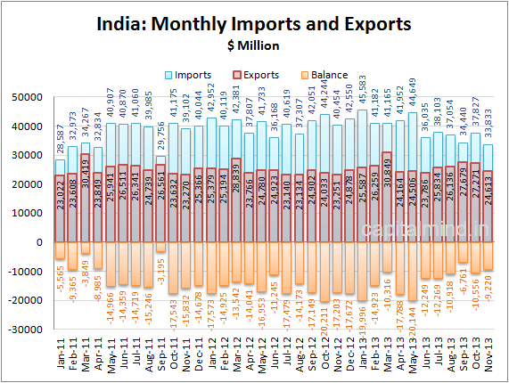 India Monthly Exports Imports
