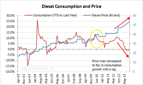 Diesel Consumption and Price