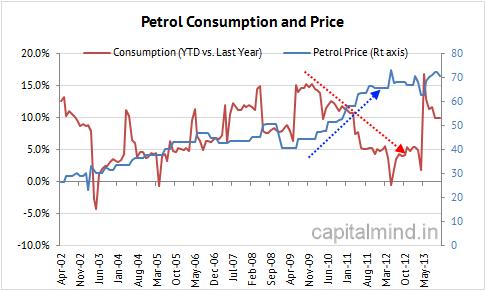 Petrol Consumption Falls
