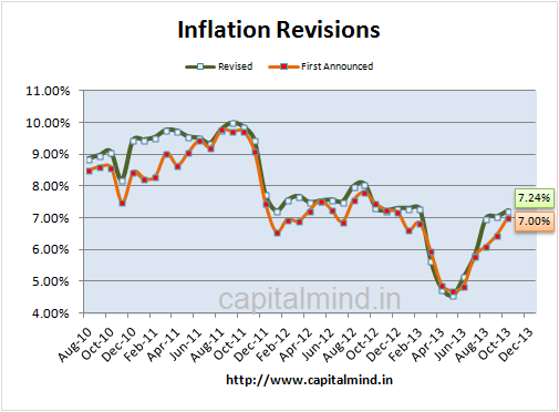 Inflation Revisions
