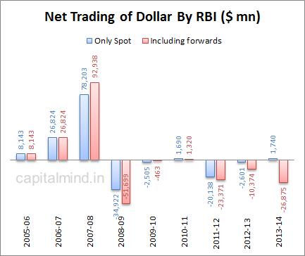 Net Trading of Dollar