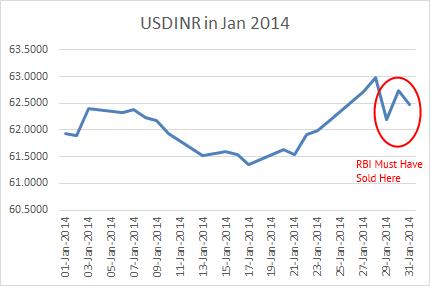USDINR in Jan 2014